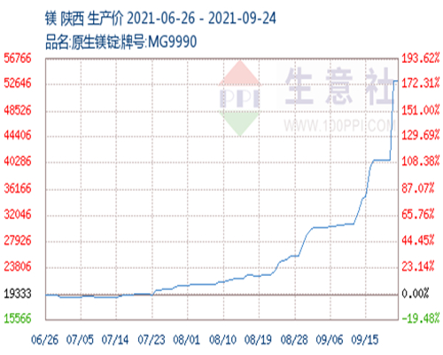 The Continue Prices Rising of Magnesium Ingots Appears