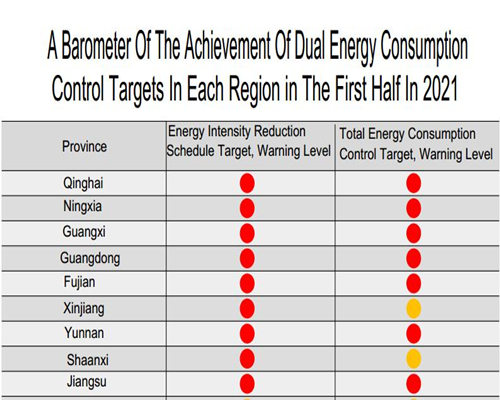 "Energy Consumption ""Double Control"" Strength Increased, Titanium Sponge was Implicated"
